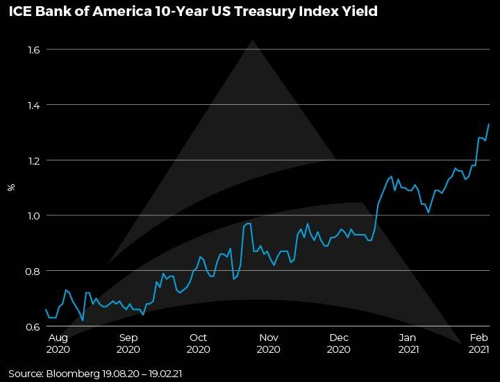 ICE Bank of America 10-Year US Treasury Index Yield