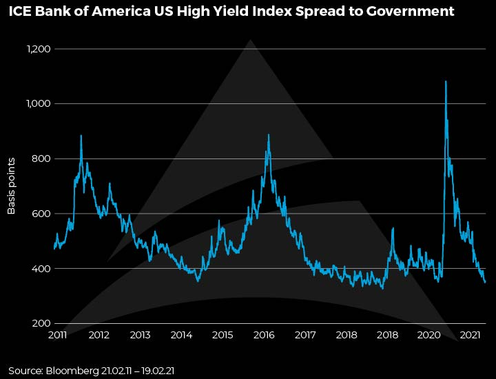 ICE Bank of America US High Yield Index Spread to Government