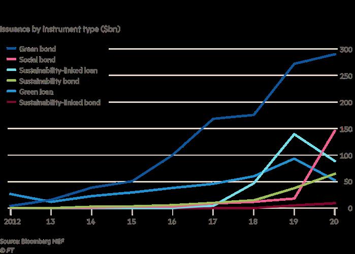 green bonds domainate sustainable market